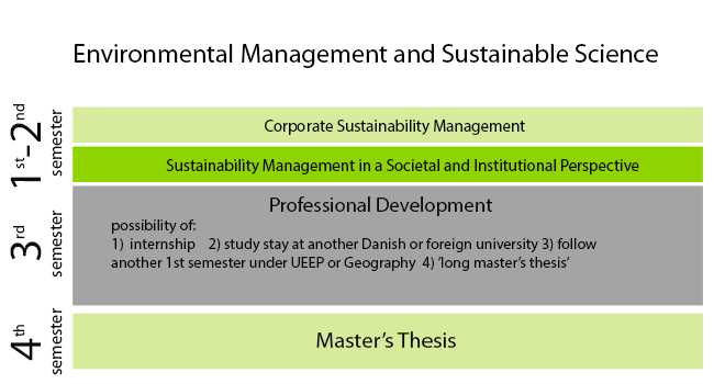 master's thesis on environmental management