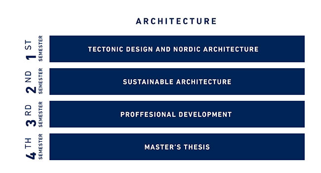 Academic Content, Architecture, Msc in Engineering
