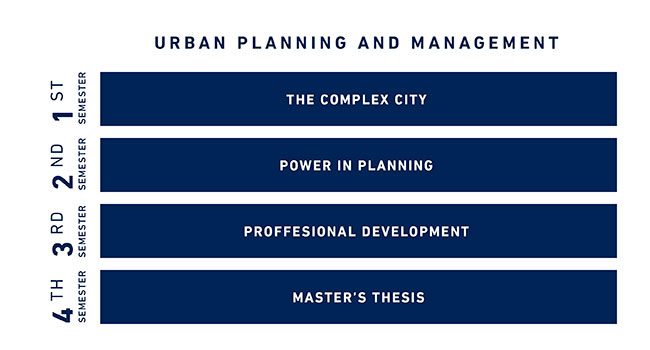 urban planning phd thesis